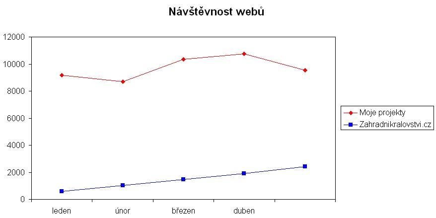 návštěvnost webů v květnu 2013