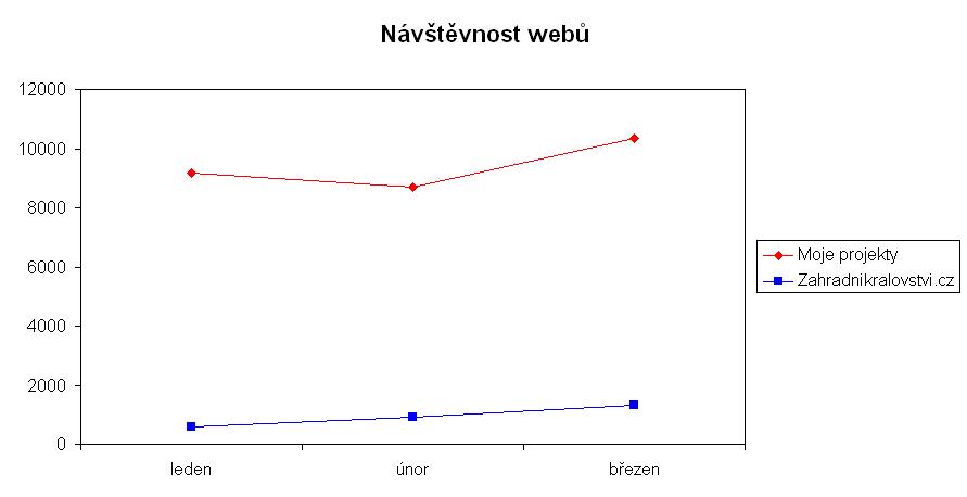 návštěvnost webů v březnu 2013