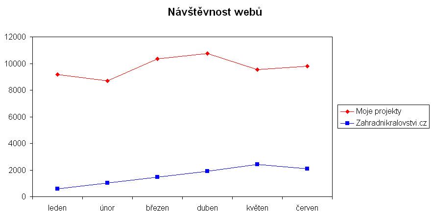 návštěvnost webů v červnu 2013