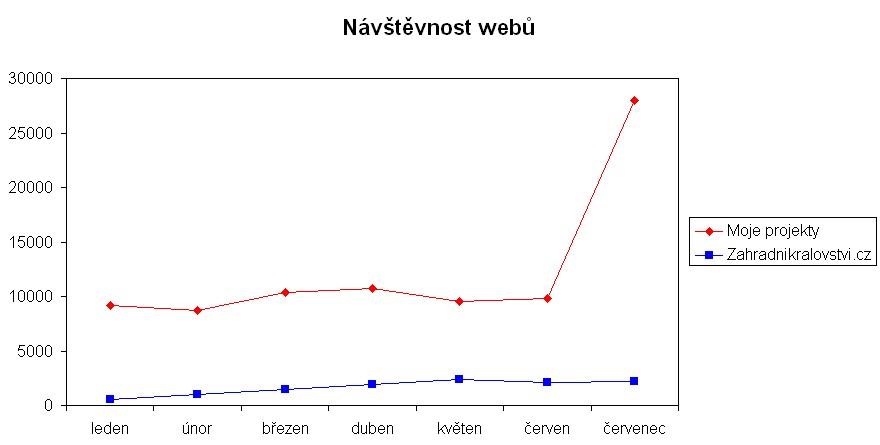 návštěvnost webů v červenci