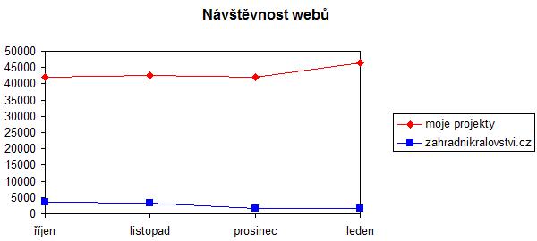 návštěvnost webů v lednu 2014