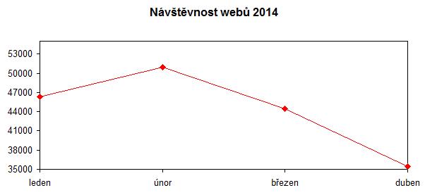 navstevnost-duben-2014