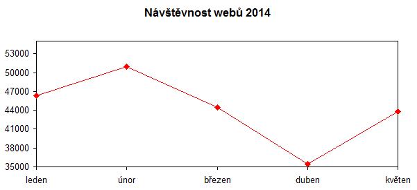 navstevnost-kveten-2014
