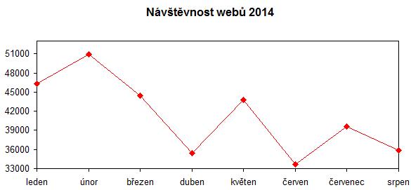 návštěvnost webů v srpnu 2014