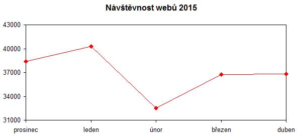 navstevnost-duben-2015